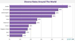 Divorce-Rates-Around-The-World