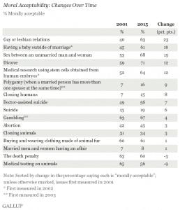 2001_Morality_vs_2015_morality